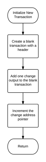 Transaction Construction Algorithm - Initialize New Transaction.png